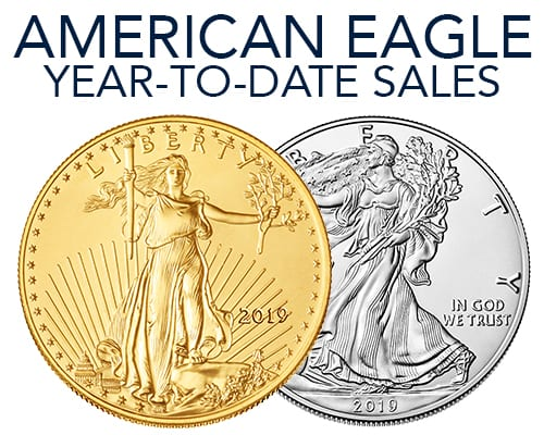 Gold and Silver American Eagle Sales